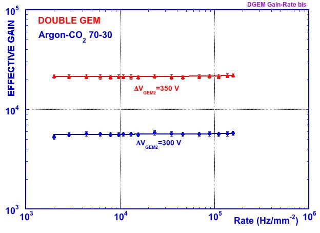 DGEM gain-rate