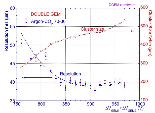 DGEM resolution and cluster size