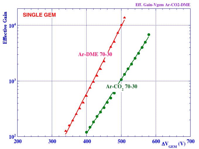 single GEM gain